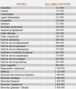 En complément du post concernant la prétention salariale, voici de quoi vous faire une idée des salaires pratiqués en Côte d'Ivoire.
